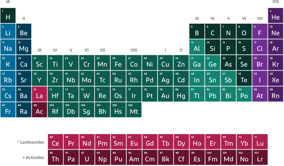 Periodic Table Product Selection Guide